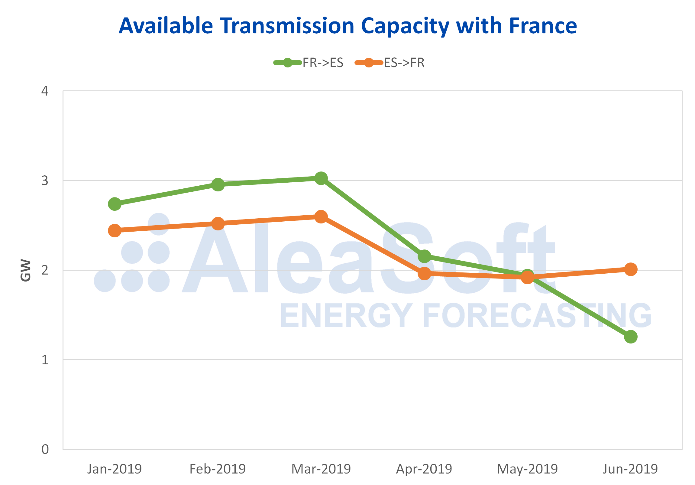 AleaSoft - Available electricity transmission capacity France