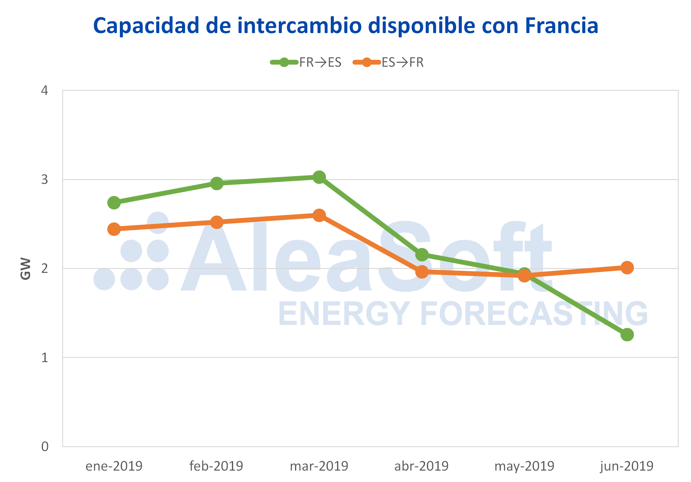 AleaSoft - Capacidad intercambio electricidad disponible Francia