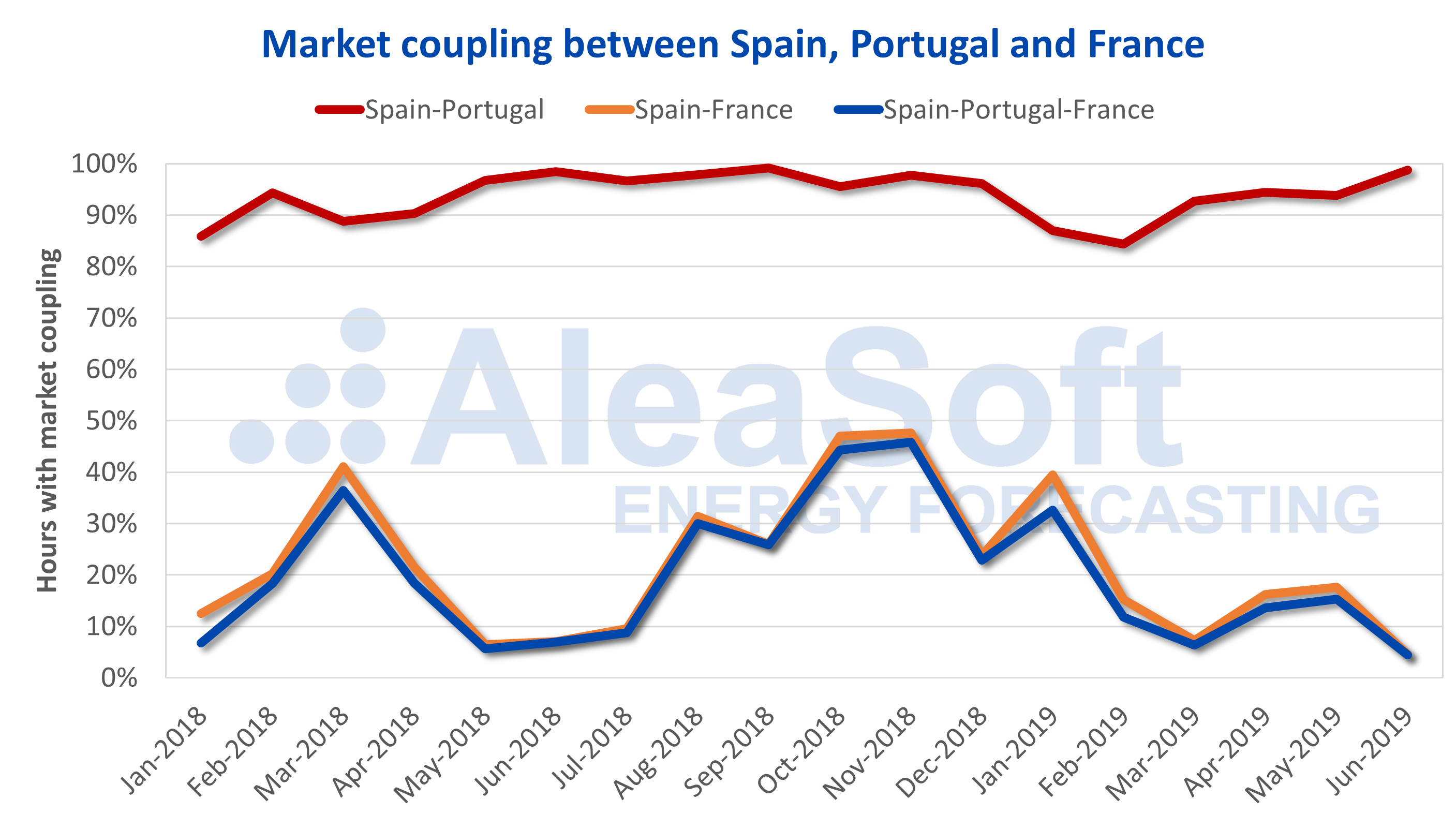 AleaSoft - Electricity market price coupling Spain Portugal France