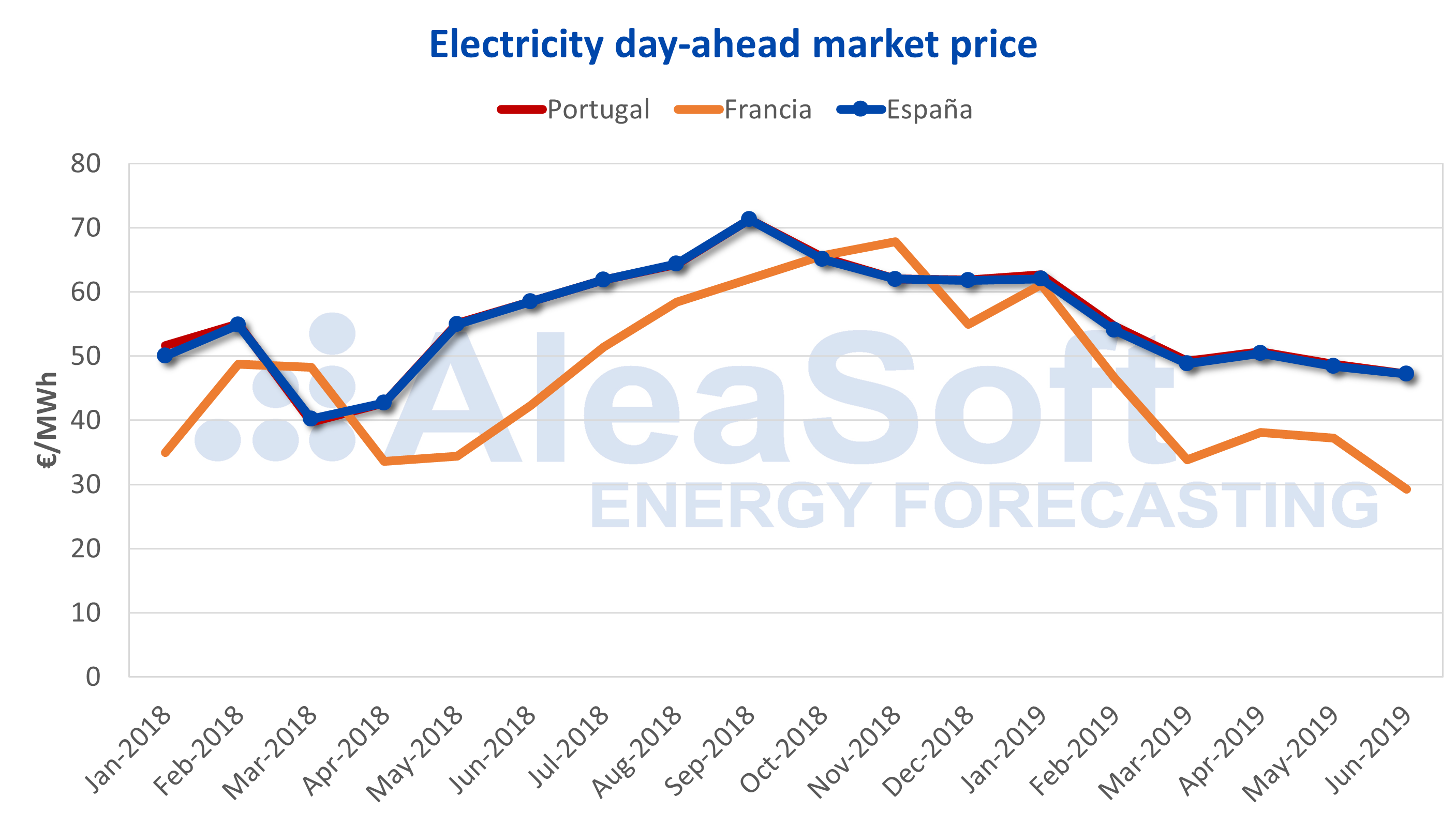 AleaSoft - Electricity market price Spain France Portugal