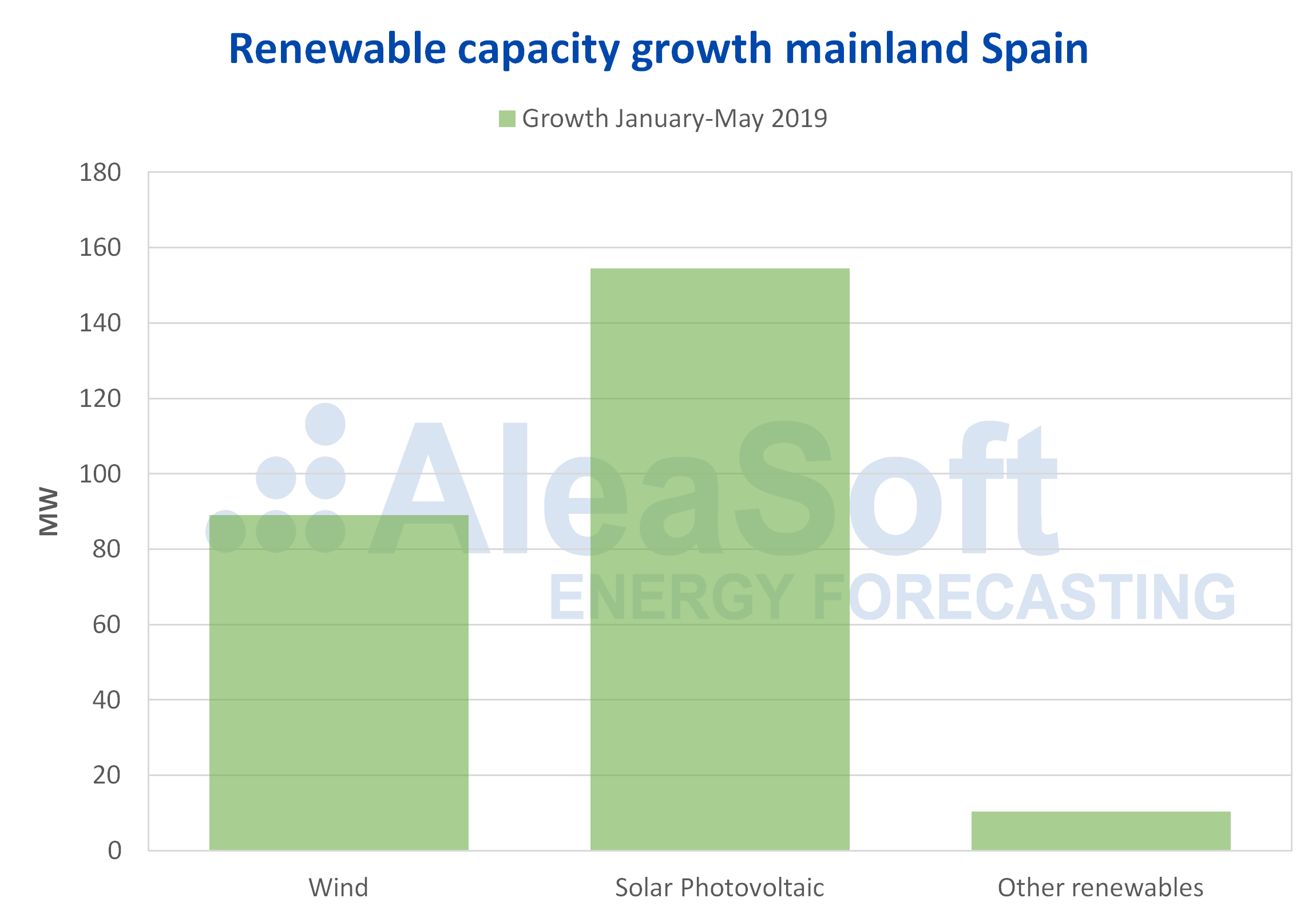 AleaSoft - Renewable growth capacity wind solar photovoltaic mainland spain