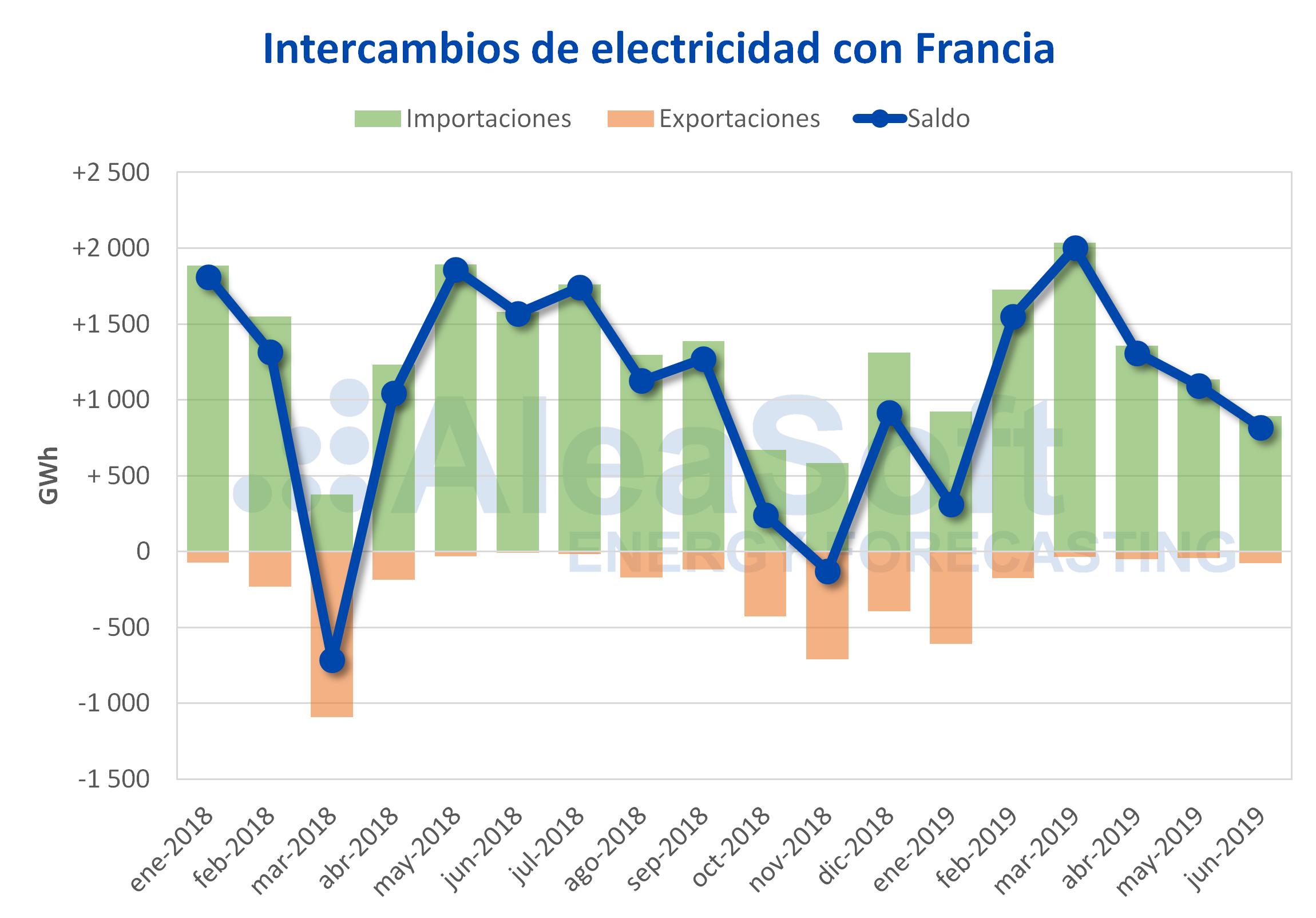 AleaSoft - Intercambios internacionales electricidad Francia