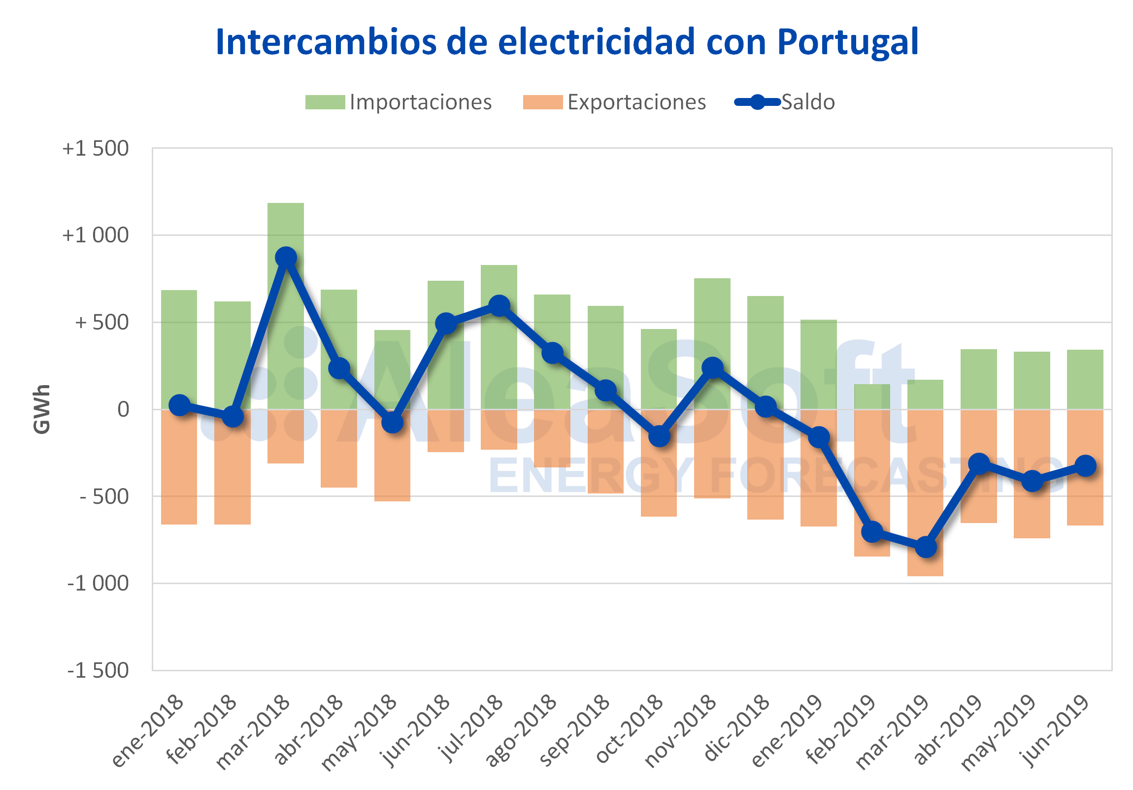 AleaSoft - Intercambios internacionales electricidad Portugal