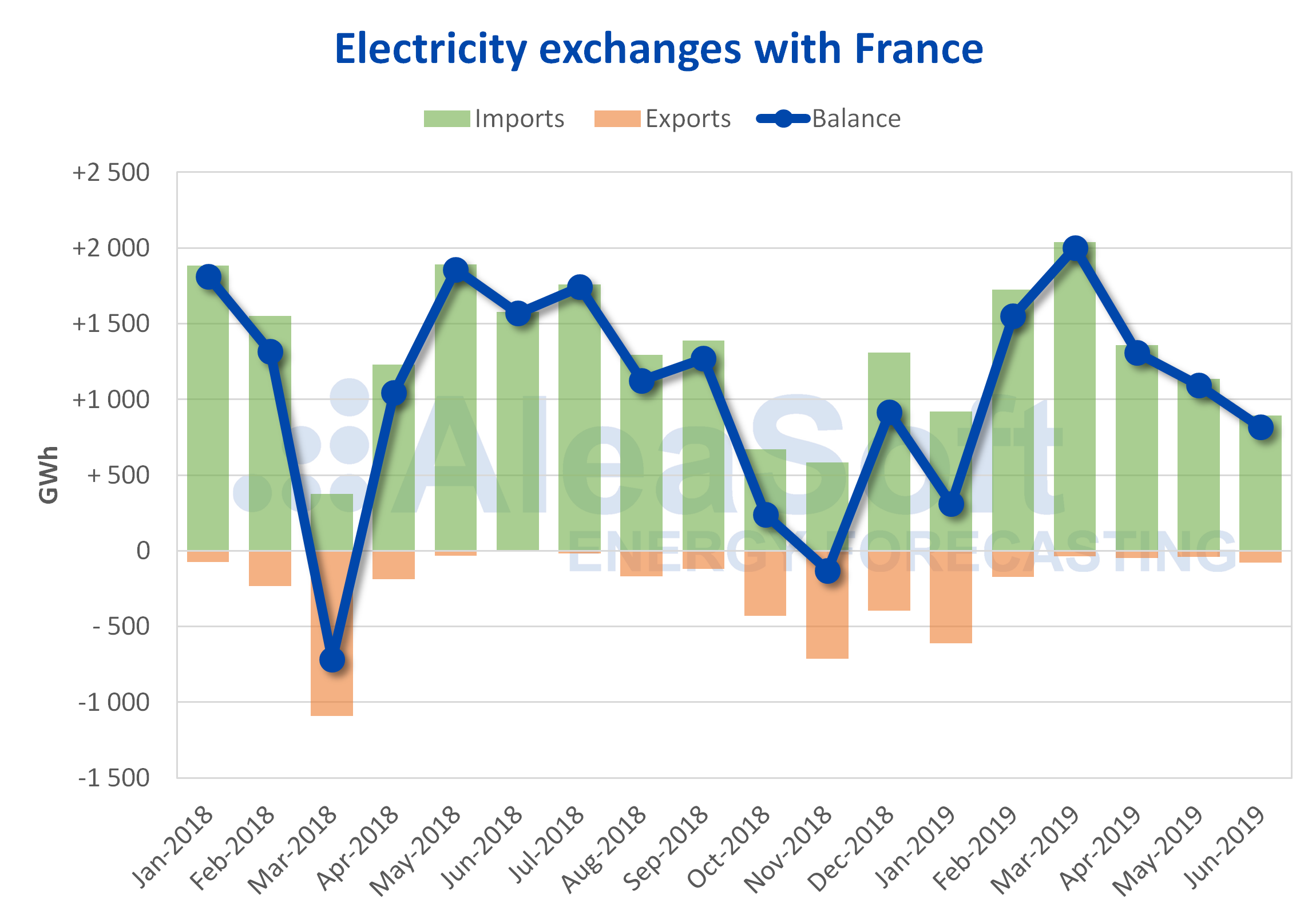 AleaSoft - International electricity exchanges France