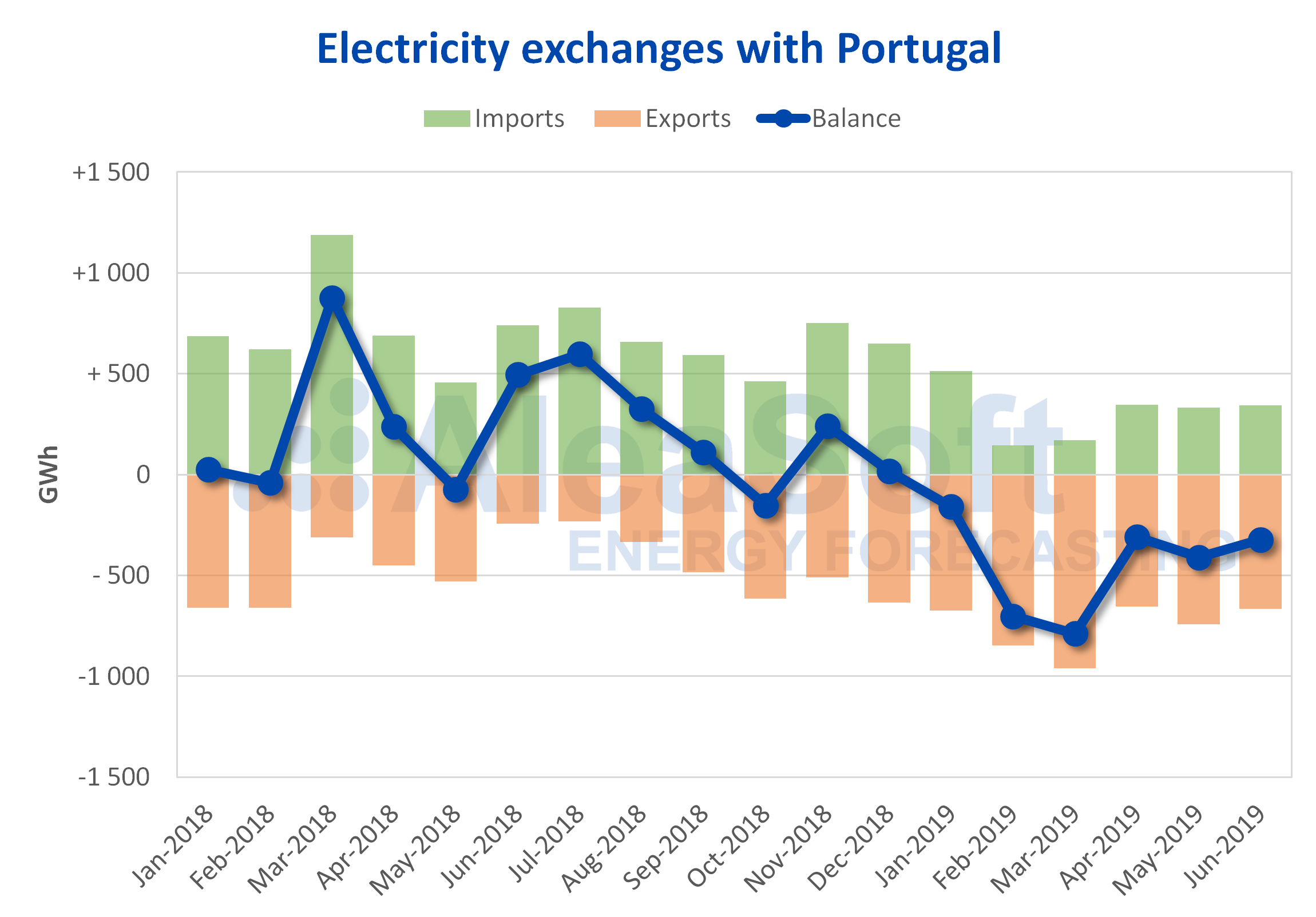 AleaSoft - International electricity exchanges Portugal