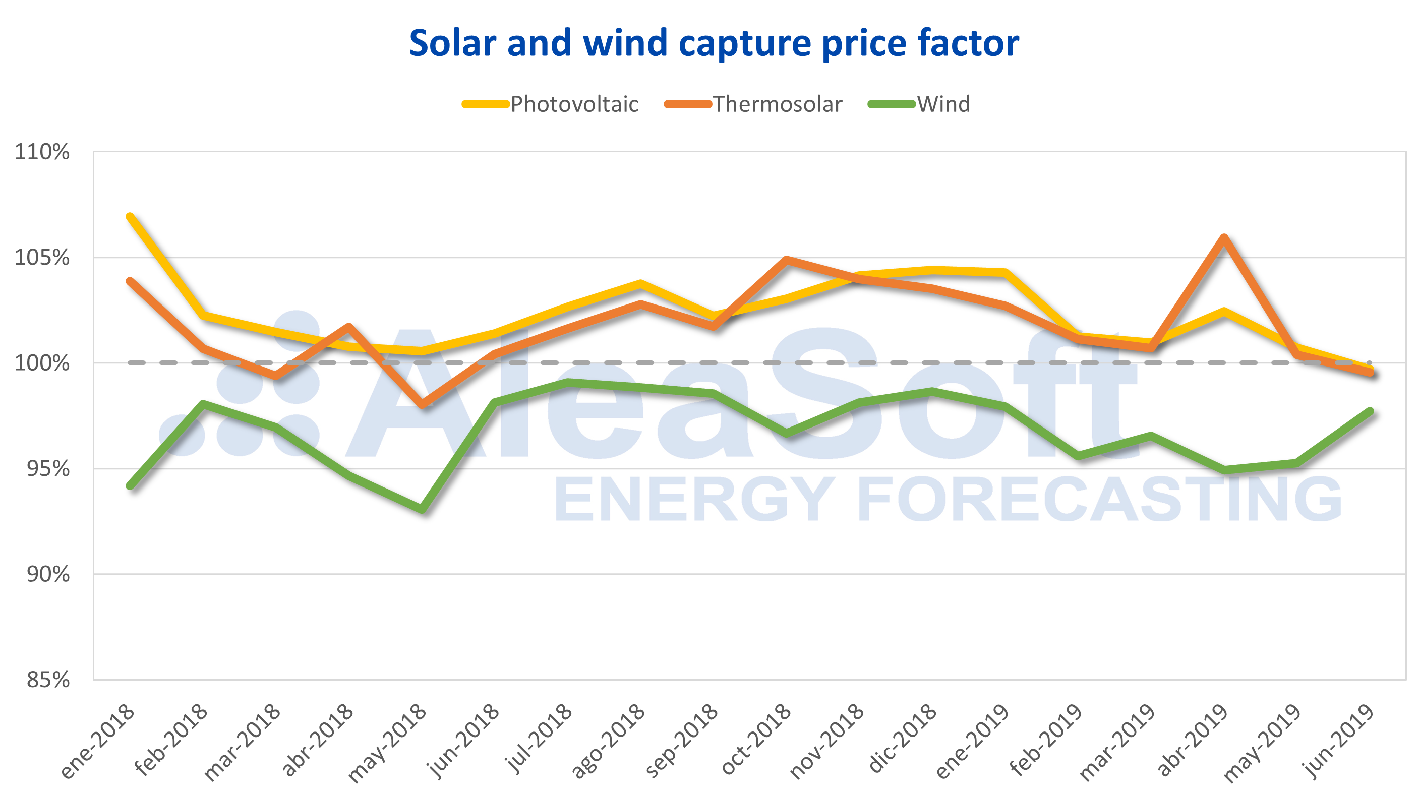 AleaSoft - Solar photovoltaic thermosolar wind energy capture price factor