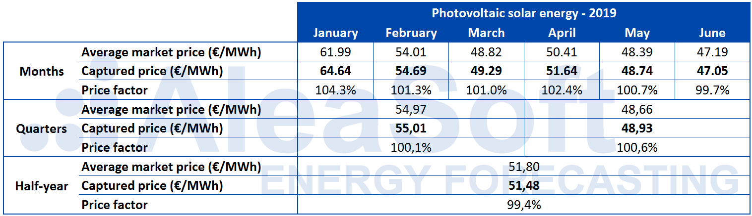 AleaSoft - Table Solar photovoltaic capture price Spain