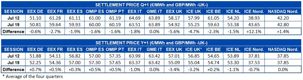 AleaSoft - Table european electricity futures