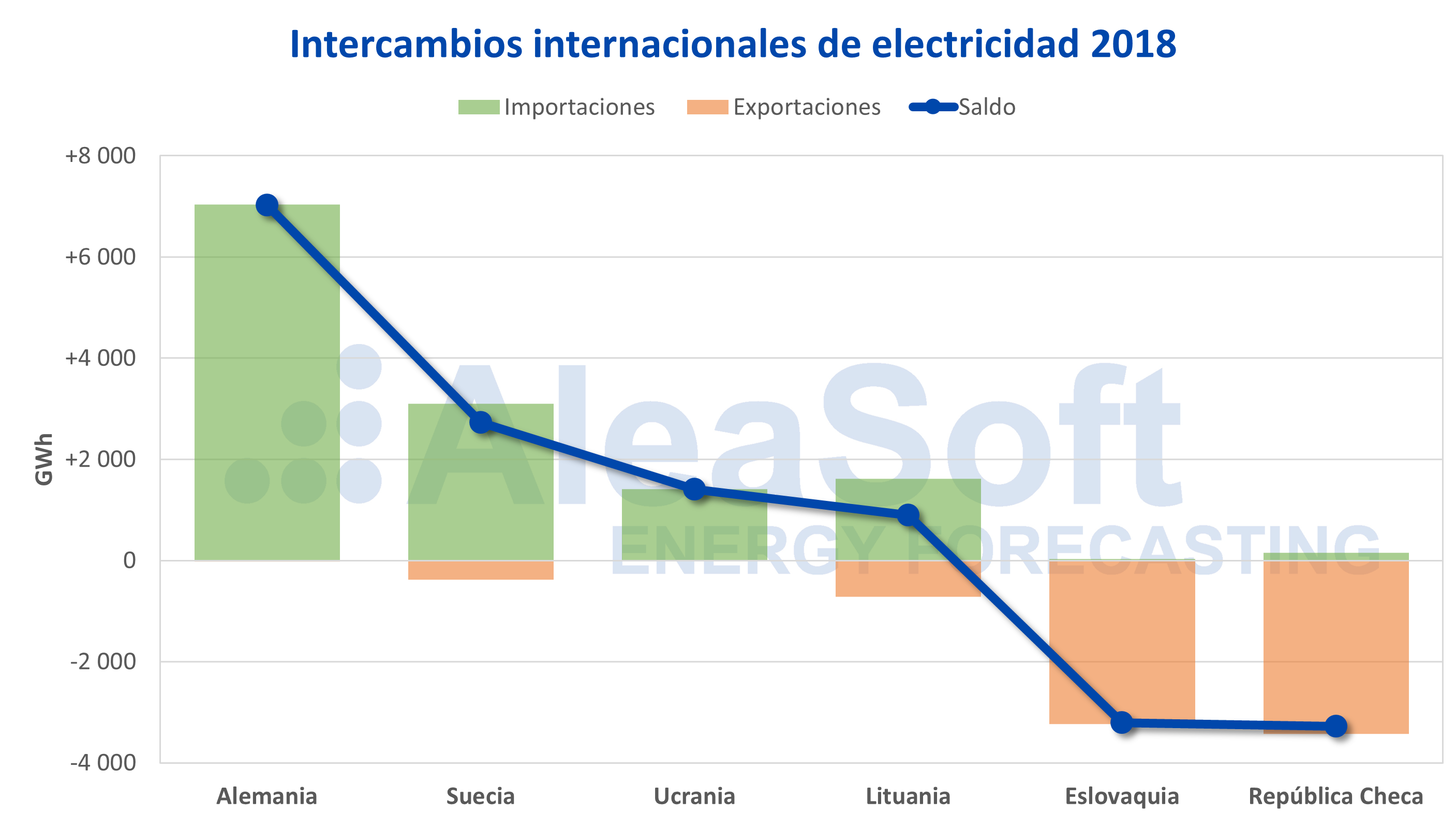 AleaSoft - Polonia intercambios internacionales electricidad 2018