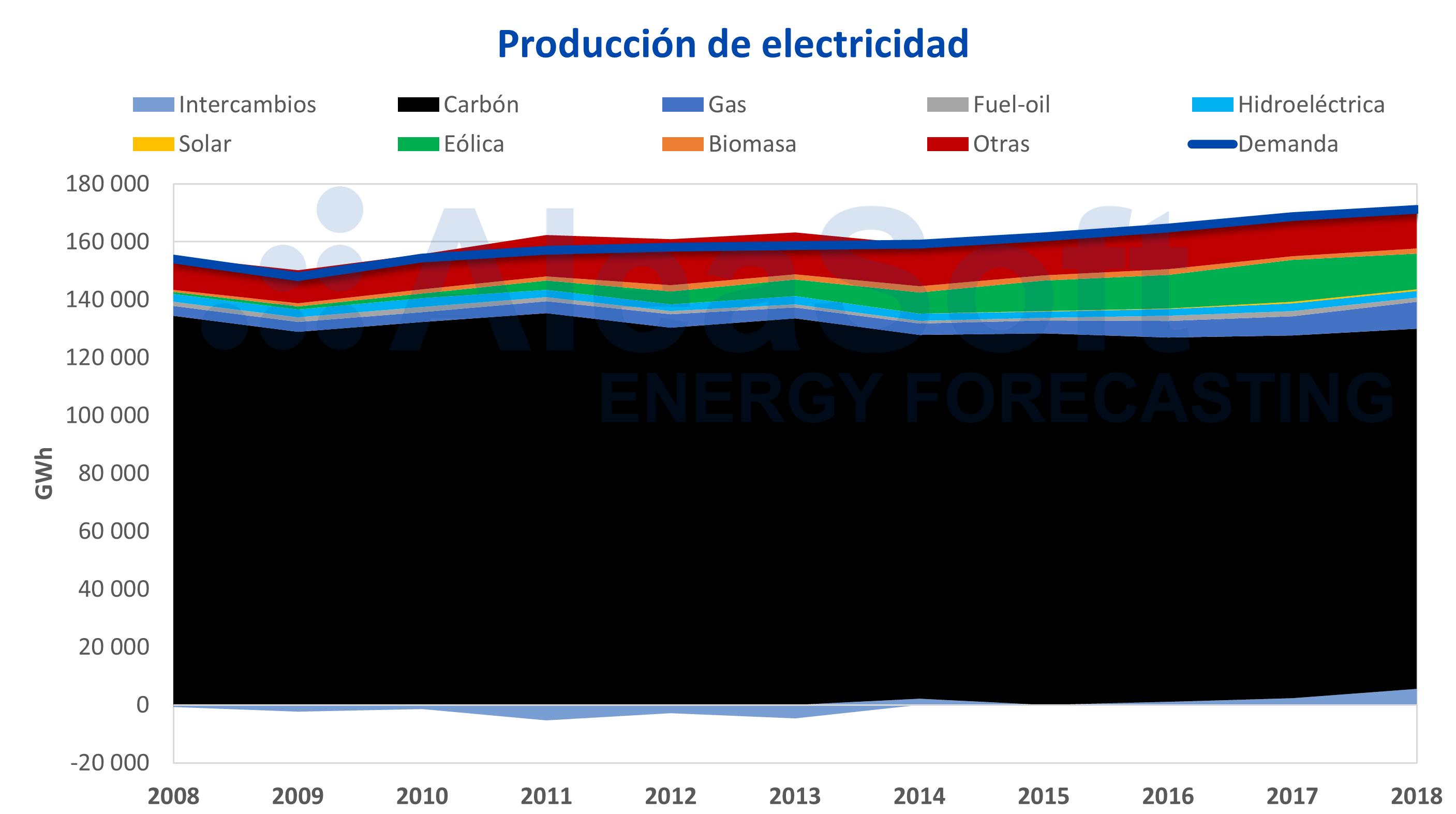 AleaSoft - Polonia producción electricidad