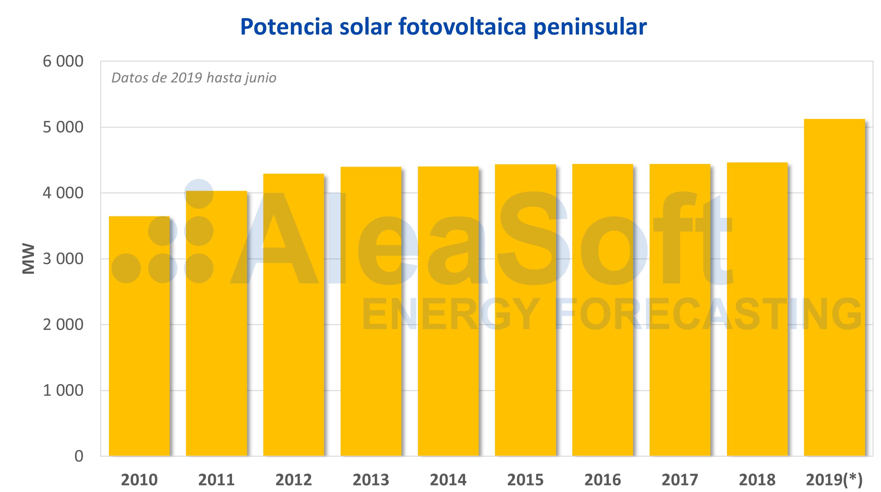 AleaSoft - Potencia solar fotovoltaica peninsular España