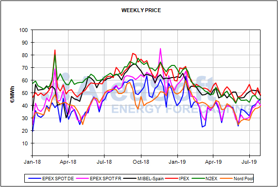 Report European energy market prices for the month of July 2019