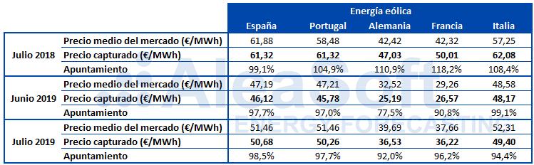 AleaSoft - Tabla apuntamiento precio capturado eolica Europa