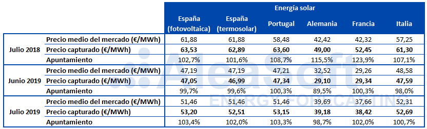 AleaSoft - Tabla apuntamiento precio capturado solar fotovoltaica Europa