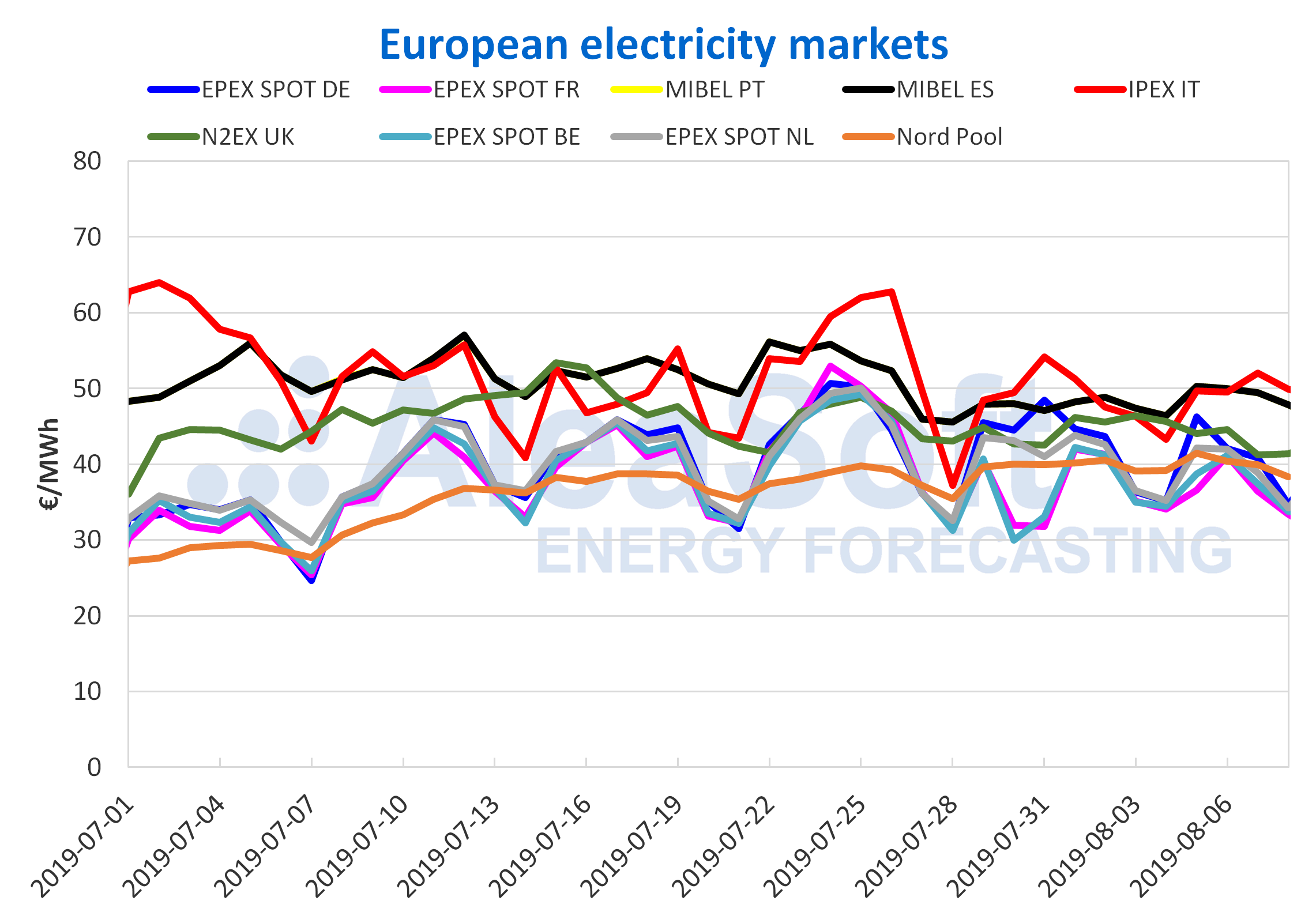 AleaSoft - European electricity market prices
