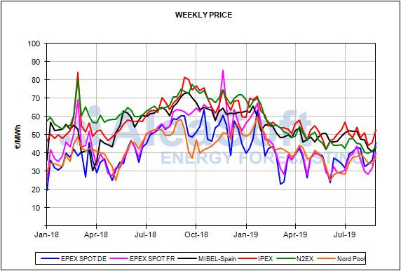 Report European energy market prices for the month of August 2019