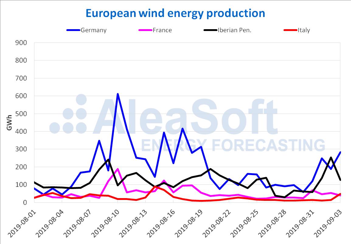 AleaSoft - Wind production electricity Europe