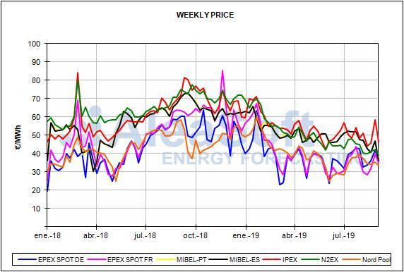 Bericht über die spanischen Energiemarktpreise