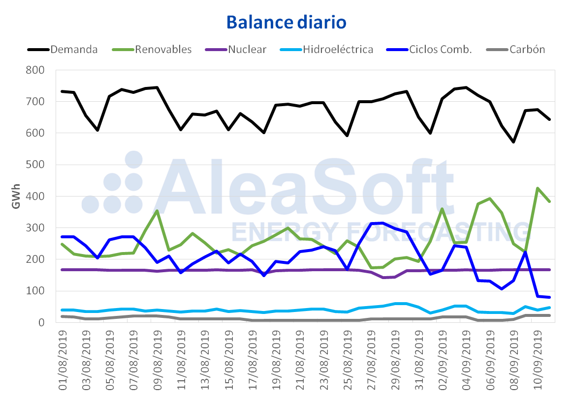 AleaSoft - Balance diario electricidad España demanda producción