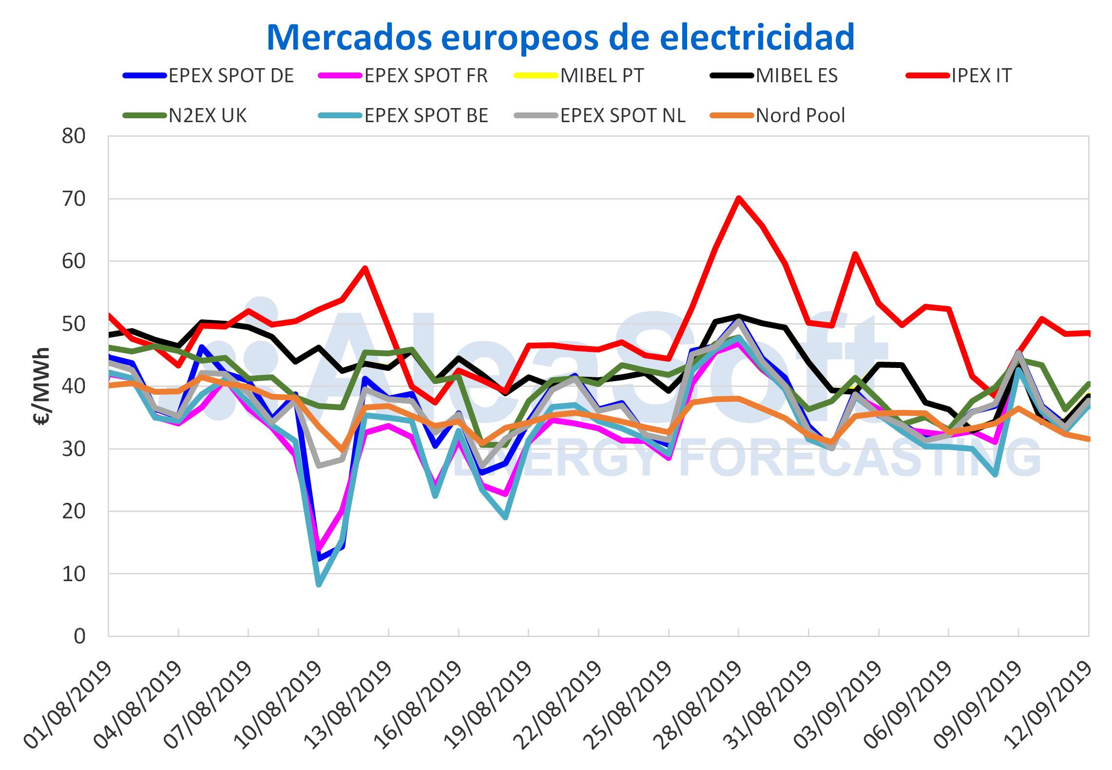 AleaSoft - Precios mercados europeos electricidad