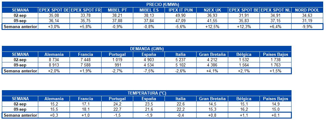AleaSoft -Tabla precio mercados demanda electricidad temperatura Europa