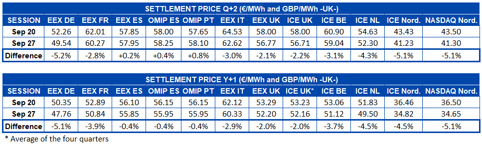 AleaSoft - Table settlement price European electricity futures markets - Q+2 and Y+1