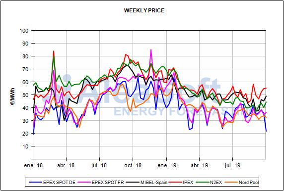 Report European energy market prices for the month of September 2019