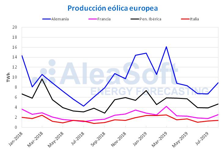 AleaSoft - Producción mensual eólica electricidad Europa