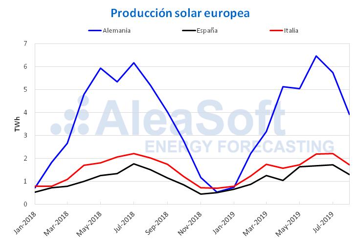 AleaSoft - Producción mensual solar fotovoltaica termosolar electricidad Europa