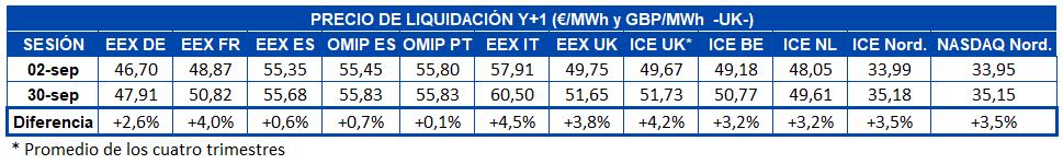AleaSoft - Tabla precio liquidacion mercados futuros electricidad Europa Y+1 septiembre