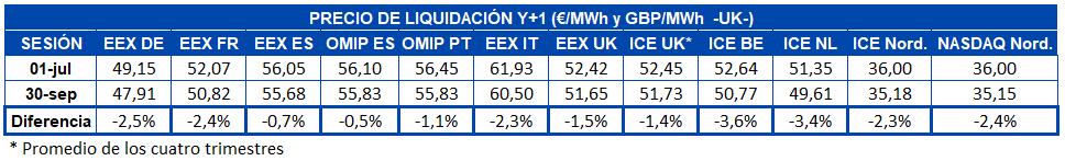 AleaSoft - Tabla precio liquidacion mercados futuros electricidad Europa Y+1 trimestre
