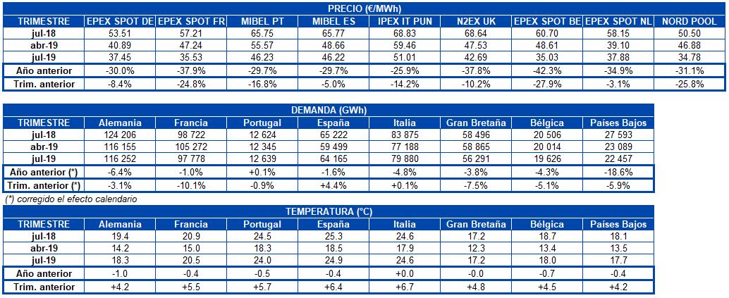 AleaSoft - Tabla precio mercados demanda electricidad temperatura Europa trimestre