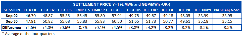AleaSoft - Table settlement price European electricity futures markets - Y+1 - month