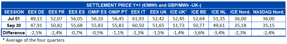 AleaSoft - Table settlement price European electricity futures markets - Y+1 - quarter