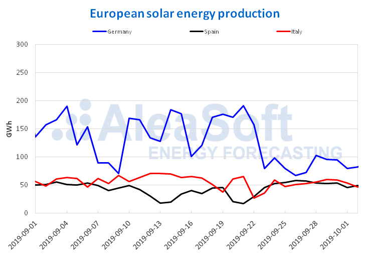 AleaSoft - Solar photovoltaic thermalsolar energy production electricity Europe