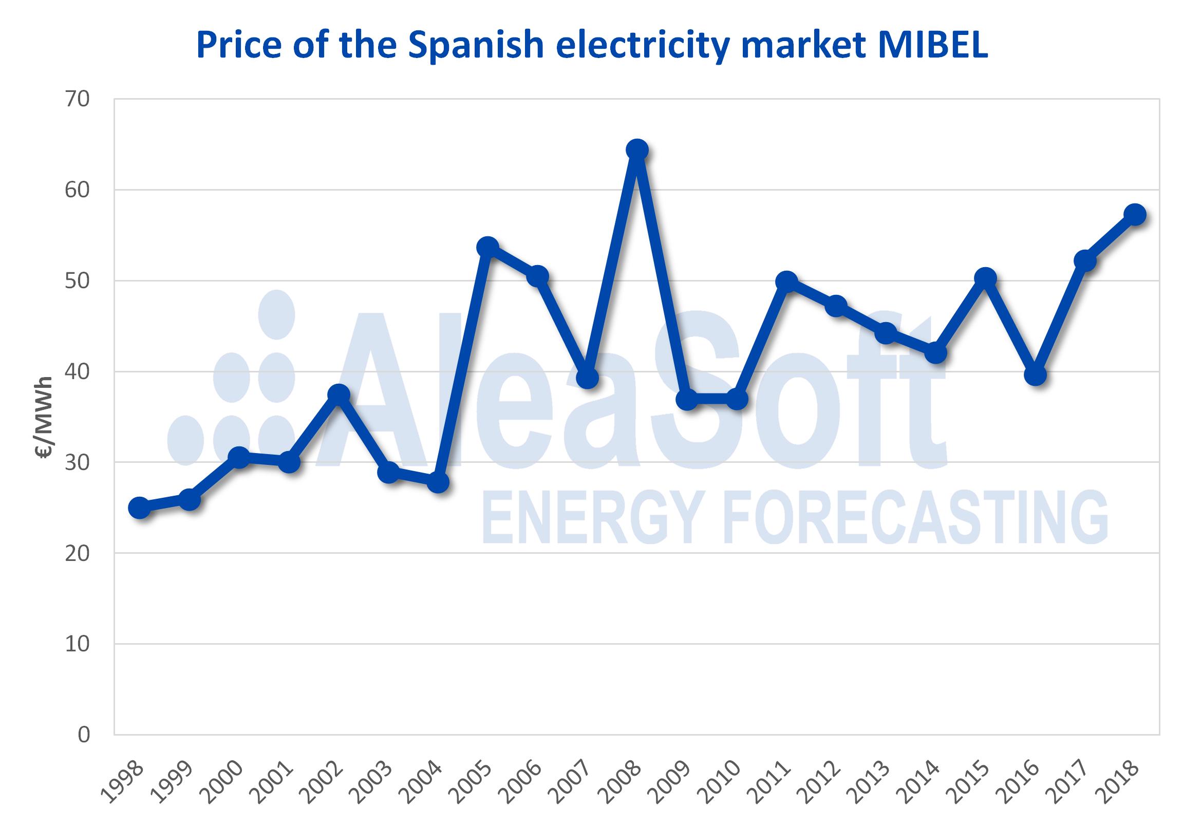 AleaSoft - Mean annual price Spanish electricity market MIBEL