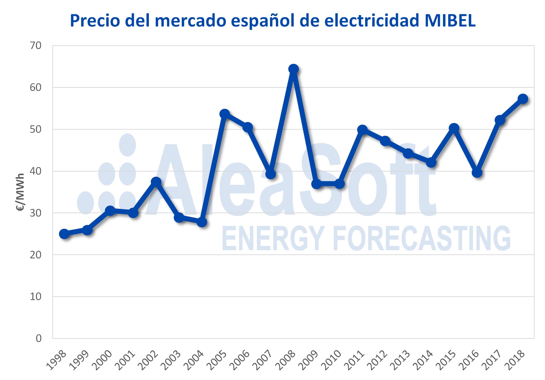 AleaSoft - Precio promedio anual mercado español electricidad MIBEL