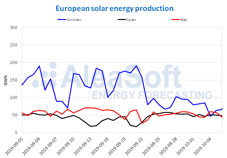AleaSoft - Solar photovoltaic solar thermal energy production electricity Europe