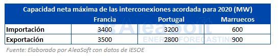 AleaSoft - Tabla capacidad máxima interconexiones electricidad Francia-Portugal-Marruecos