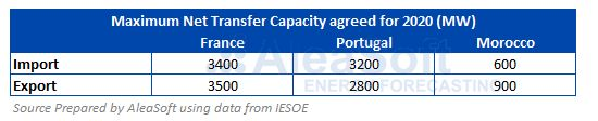 AleaSoft - Table maximum capacity interconnections electricity France-Portugal-Morocco