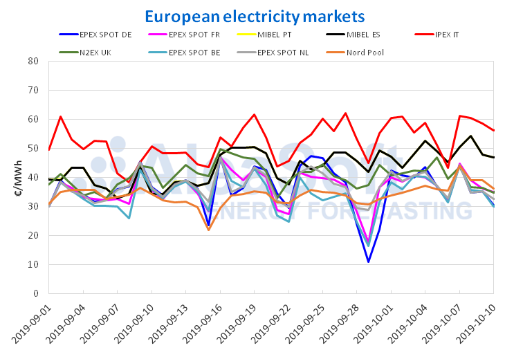 AleaSoft - European electricity markets