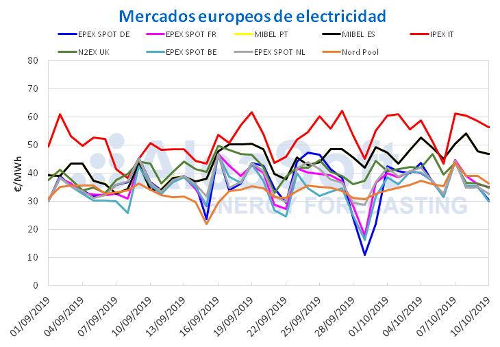AleaSoft - Precios mercados europeos de electricidad
