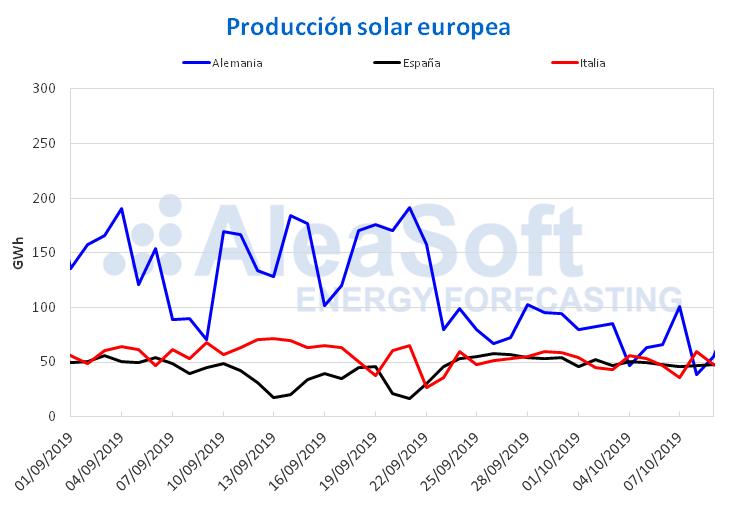 AleaSoft - Produccion solar electricidad Europa