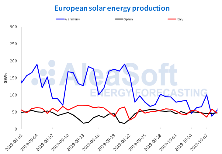 AleaSoft - European solar photovoltaic solar thermal energy production
