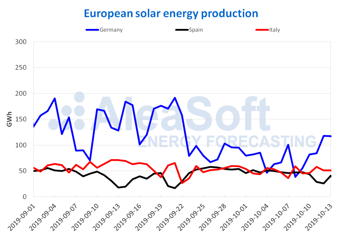 AleaSoft - European solar photovoltaic solar thermal energy production electricity Europe