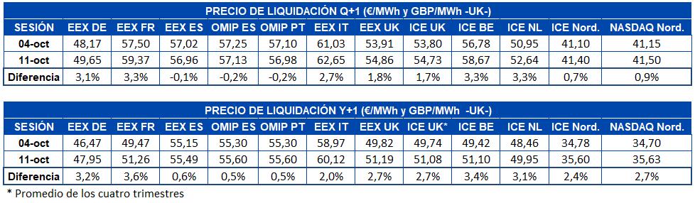 AleaSoft - tabla precio liquidacion mercados futuros electricidad europa q1 y1