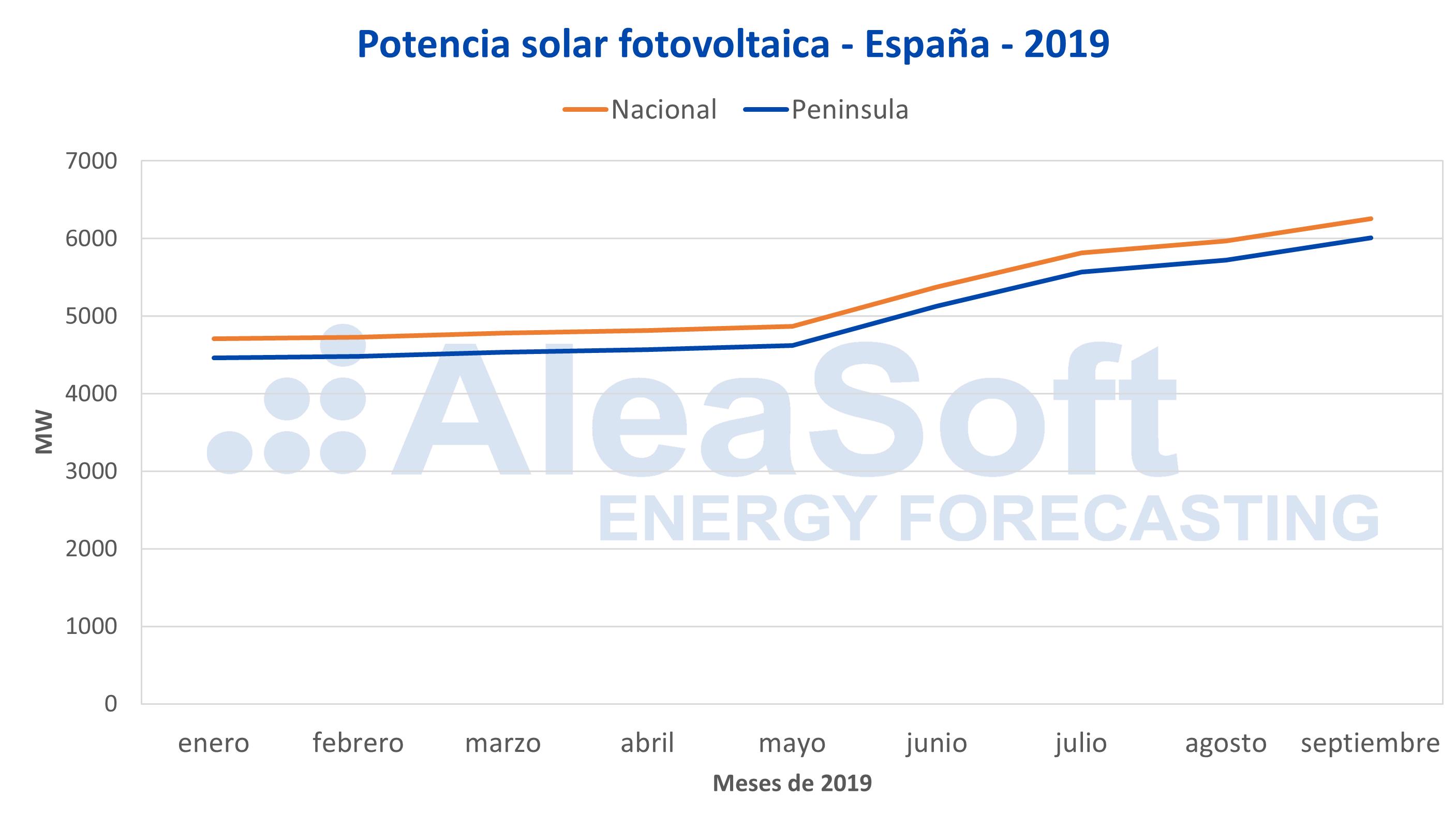 AleaSoft - Potencia fotovoltaica instalada España