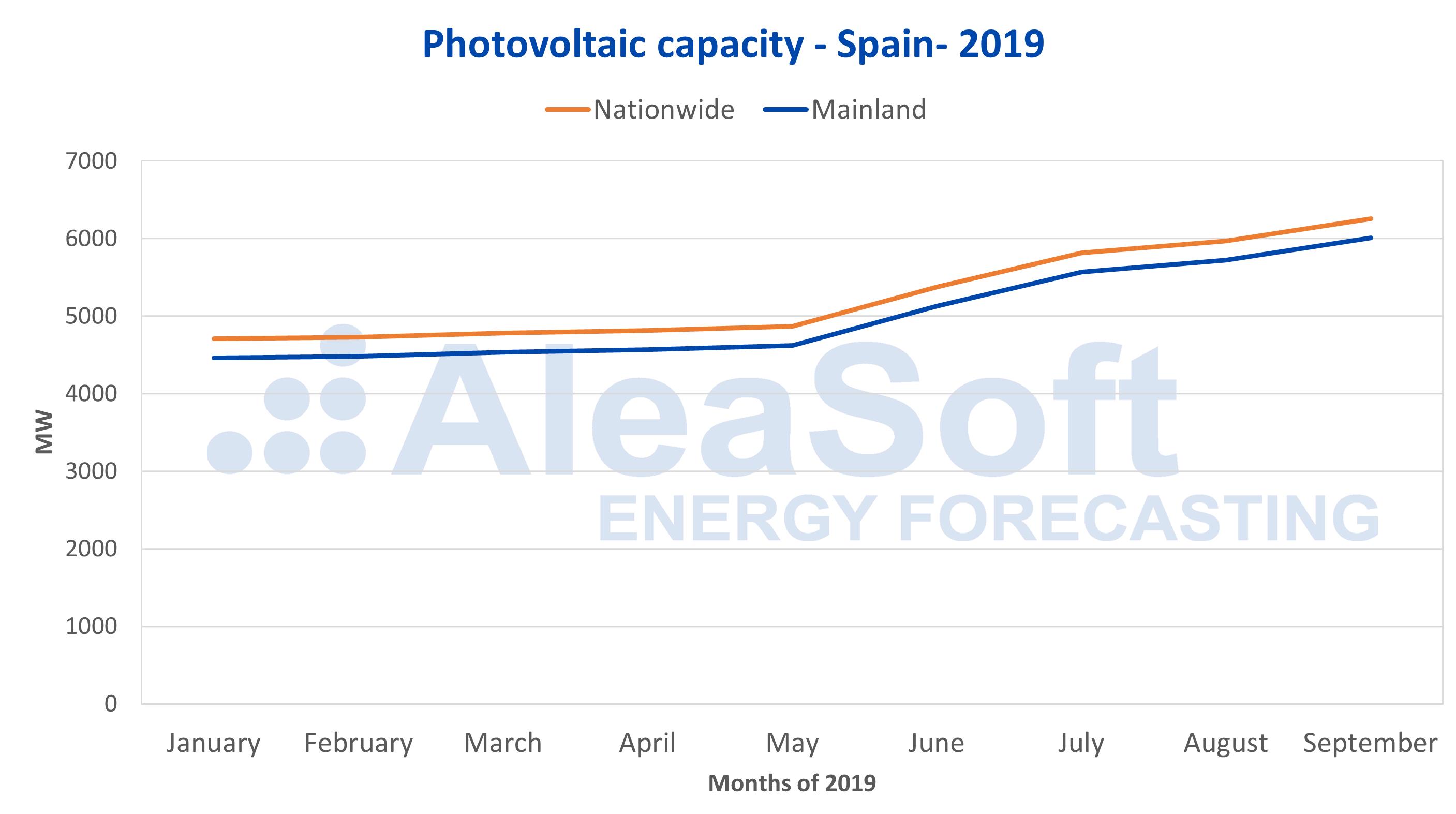 AleaSoft - Solar photovoltaic capacity Spain 2019