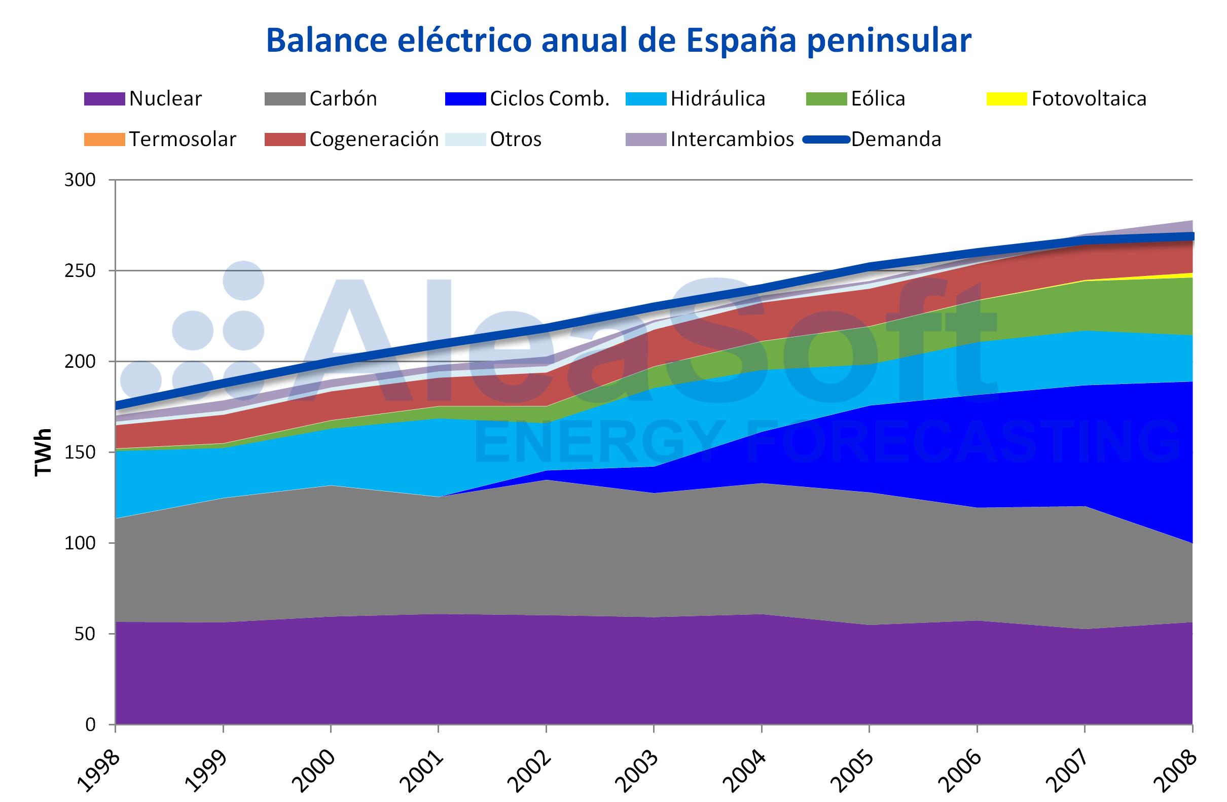 AleaSoft - Balance eléctrico España peninsular