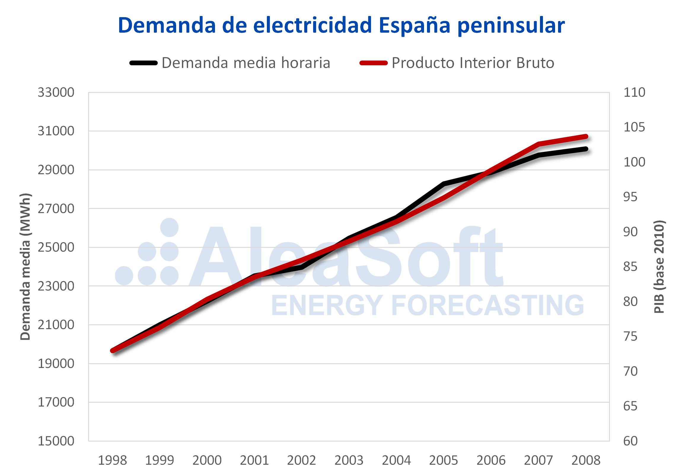 AleaSoft - Demanda electricidad PIB España